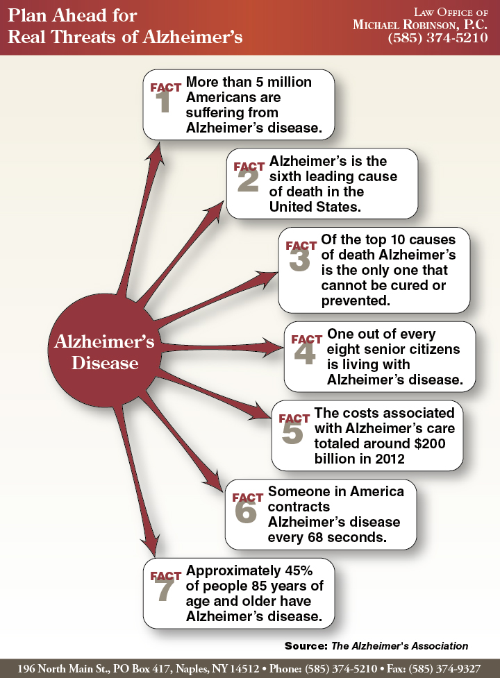 Plan Ahead for Real Threats of Alzheimer's